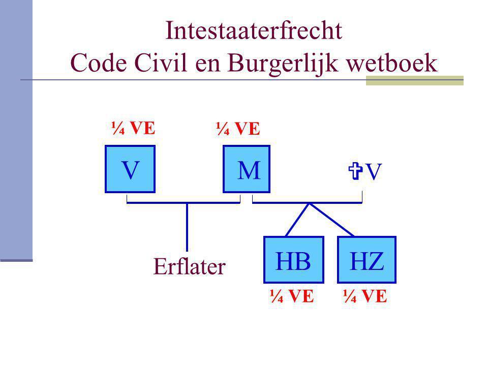 Intestaaterfrecht Code Civil en Burgerlijk wetboek Erflater VM VV HZHB ¼ VE