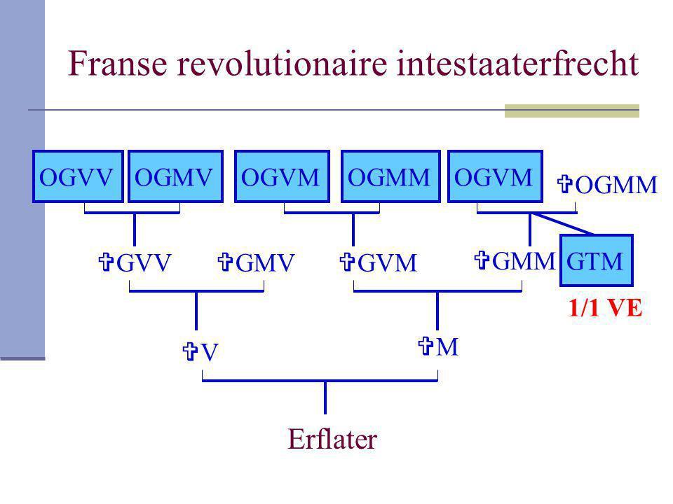Franse revolutionaire intestaaterfrecht Erflater VV MM  GVV  GMV OGVVOGMV  GVM  GMM OGVMOGMMOGVM  OGMM GTM 1/1 VE