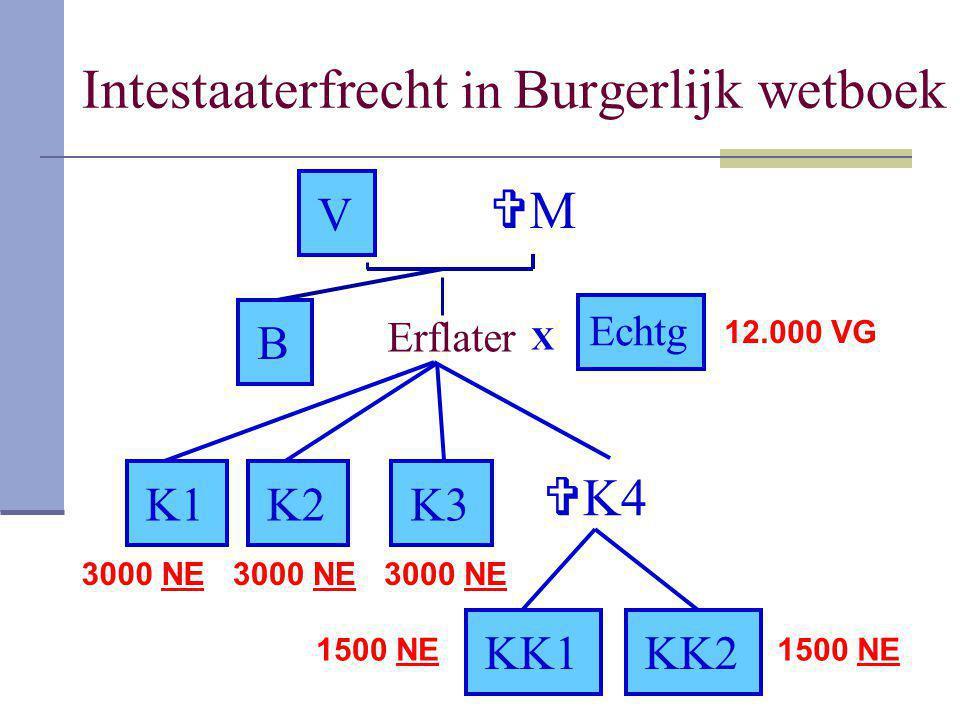 Intestaaterfrecht in Burgerlijk wetboek Erflater K1 KK1KK2 X Echtg K2K3  K4 V MM B 3000 NE 1500 NE 12.000 VG