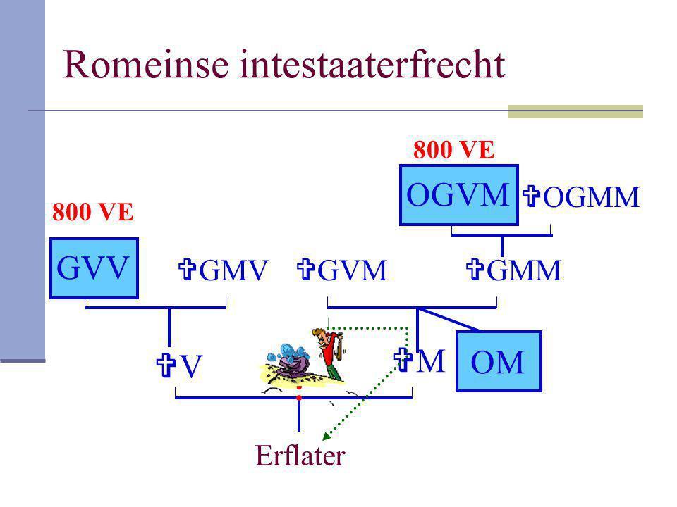 Romeinse intestaaterfrecht Erflater VV MM GVV  GMV  GMM OGVM  OGMM OM  GVM 800 VE