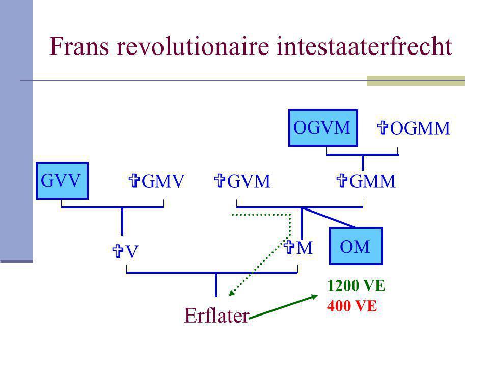 Frans revolutionaire intestaaterfrecht Erflater VV MM GVV  GMV  GMM OGVM  OGMM OM  GVM 400 VE 1200 VE