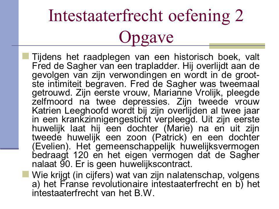 Intestaaterfrecht oefening 2 Opgave Tijdens het raadplegen van een historisch boek, valt Fred de Sagher van een trapladder. Hij overlijdt aan de gevol