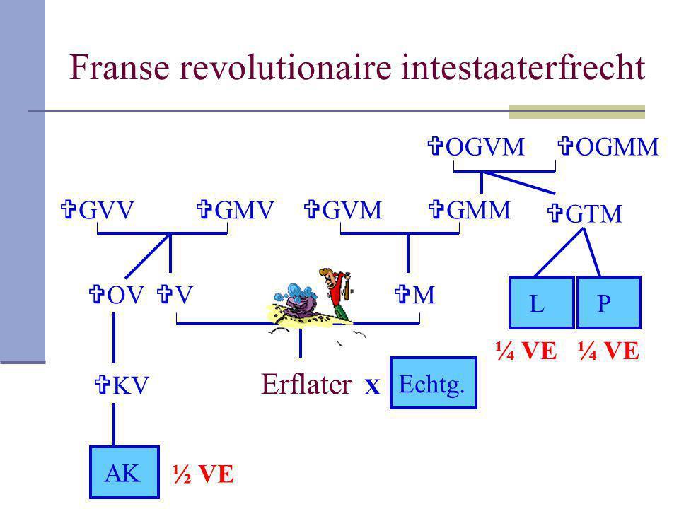 Franse revolutionaire intestaaterfrecht Erflater VV MM  GMV  GVV  OV  KV AK  GMM  OGVM  OGMM  GTM  GVM LP X Echtg. ½ VE ¼ VE