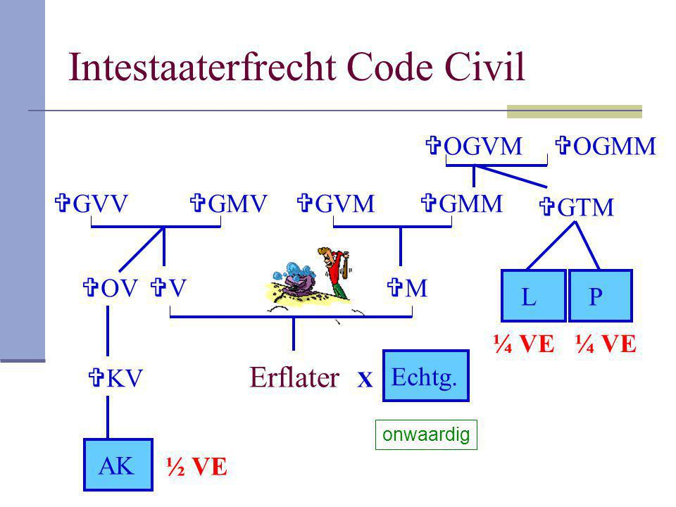 Intestaaterfrecht Code Civil Erflater VV MM  GMV  GVV  OV  KV AK  GMM  OGVM  OGMM  GTM  GVM LP X Echtg. ½ VE ¼ VE onwaardig