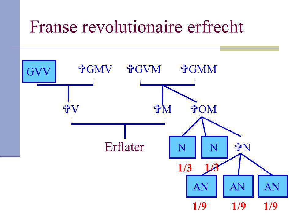Franse revolutionaire erfrecht Erflater VV MM  GMV GVV  GMM  GVM  OM NN NN AN 1/3 1/9
