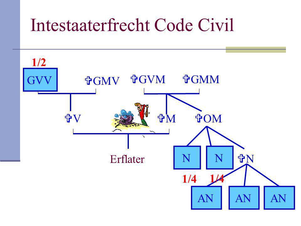 Intestaaterfrecht Code Civil Erflater VV MM  GMV GVV  GMM  GVM  OM NN NN AN 1/4 1/2