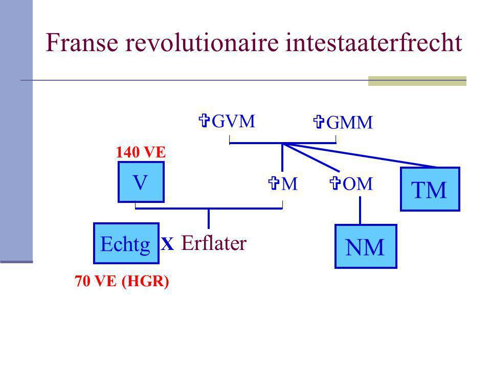 Franse revolutionaire intestaaterfrecht Erflater V MM  GMM  GVM  OM NM TM X Echtg 140 VE 70 VE (HGR)