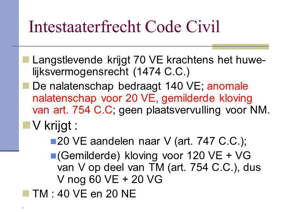 Intestaaterfrecht Code Civil Langstlevende krijgt 70 VE krachtens het huwe- lijksvermogensrecht (1474 C.C.) De nalatenschap bedraagt 140 VE; anomale n