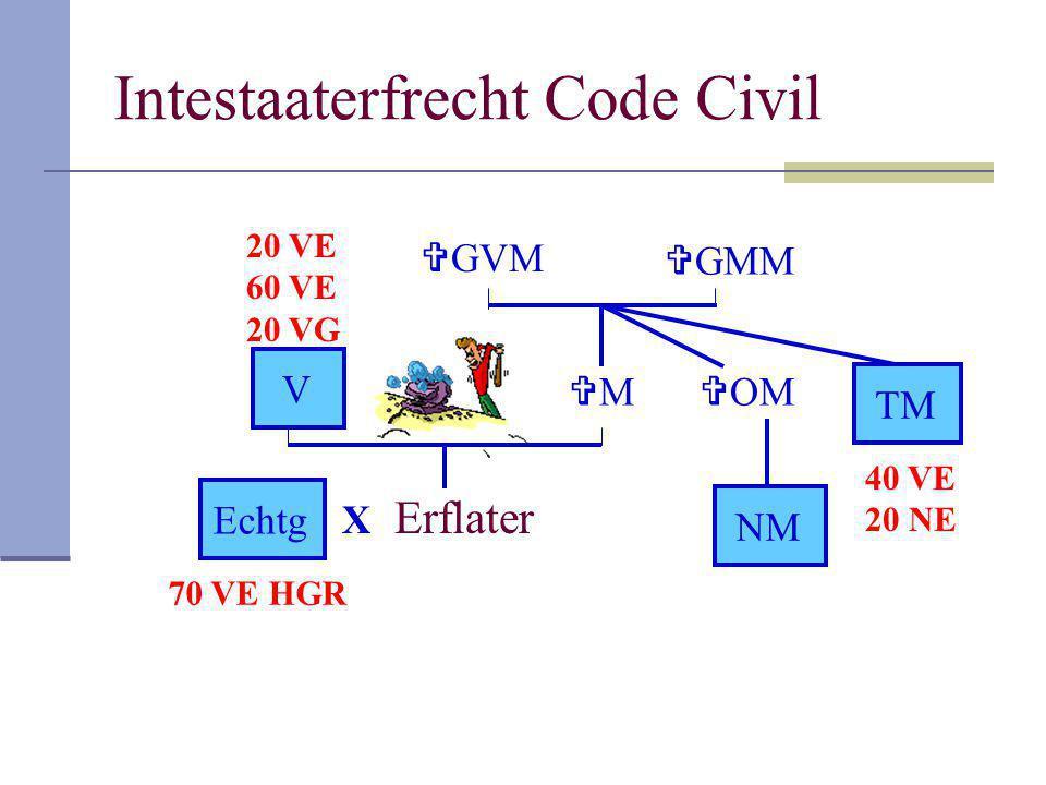 Intestaaterfrecht Code Civil Erflater V MM  GMM  GVM  OM NM TM X Echtg 70 VE HGR 20 VE 60 VE 20 VG 40 VE 20 NE