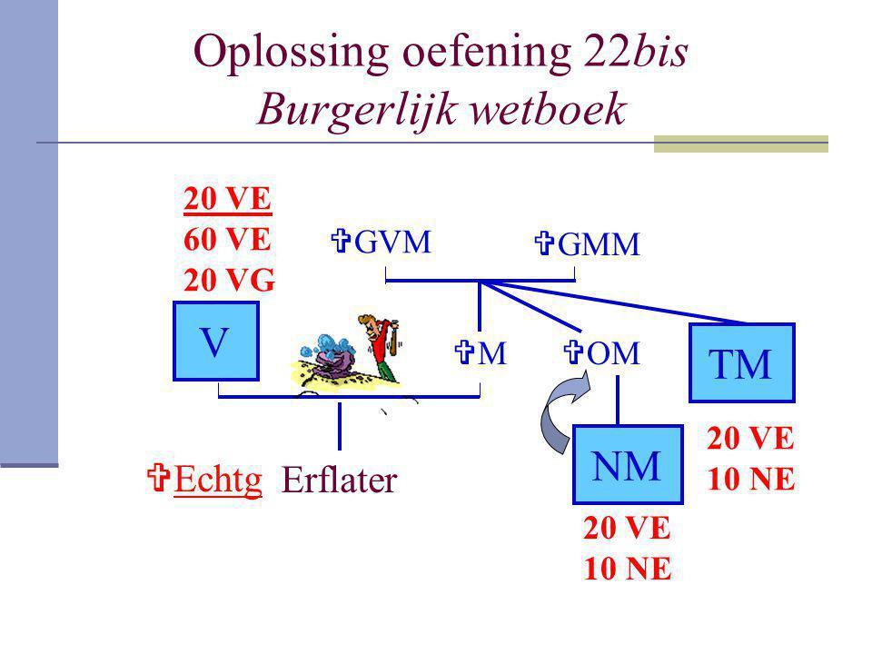 Oplossing oefening 22bis Burgerlijk wetboek Erflater V MM  GMM  GVM  OM NM TM 20 VE 60 VE 20 VG 20 VE 10 NE 20 VE 10 NE  Echtg