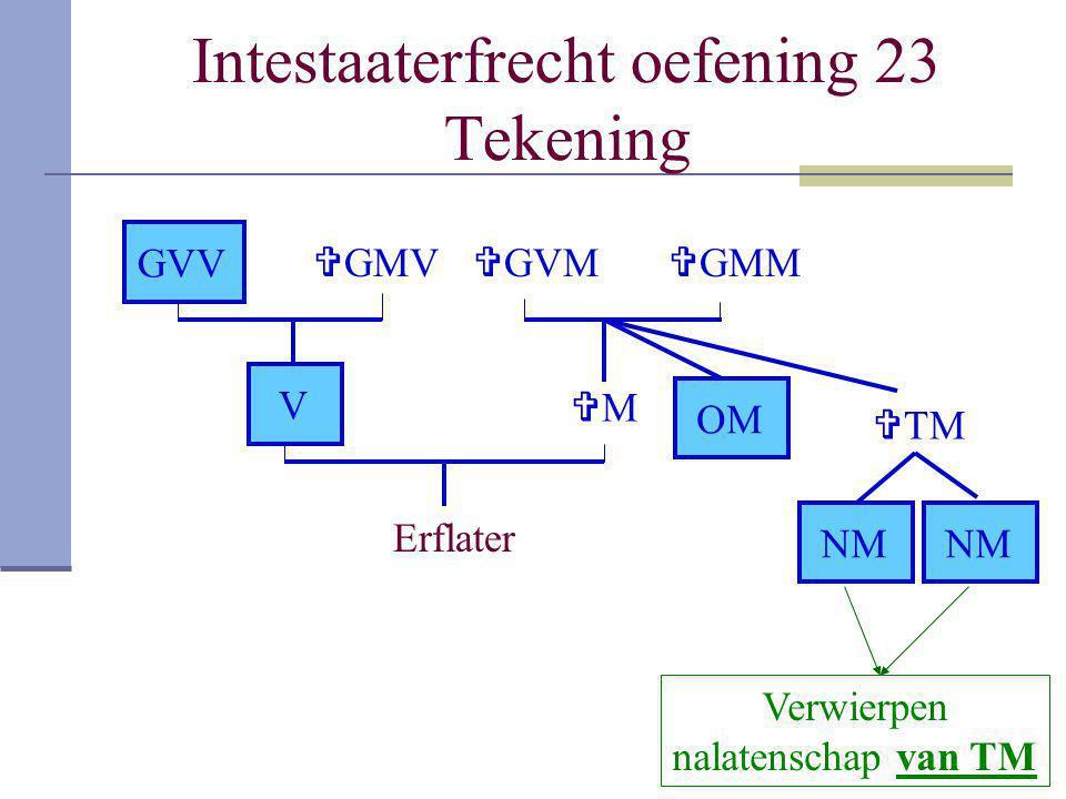 Intestaaterfrecht oefening 23 Tekening Erflater V MM  GMM  GVM  TM NM OM NM  GMV GVV Verwierpen nalatenschap van TM