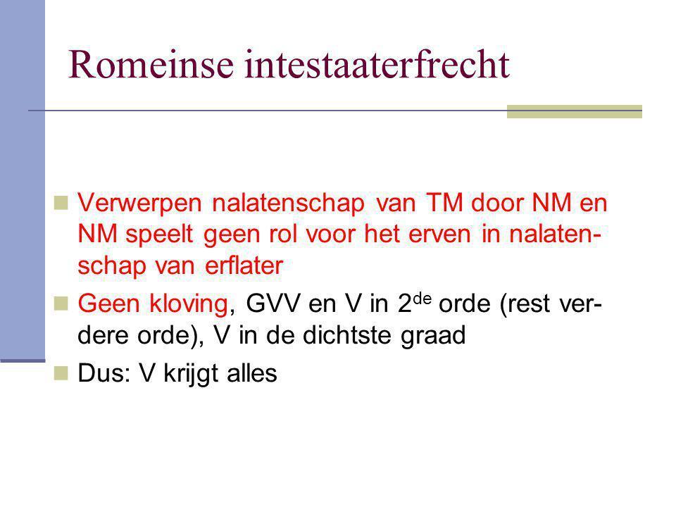 Romeinse intestaaterfrecht Verwerpen nalatenschap van TM door NM en NM speelt geen rol voor het erven in nalaten- schap van erflater Geen kloving, GVV