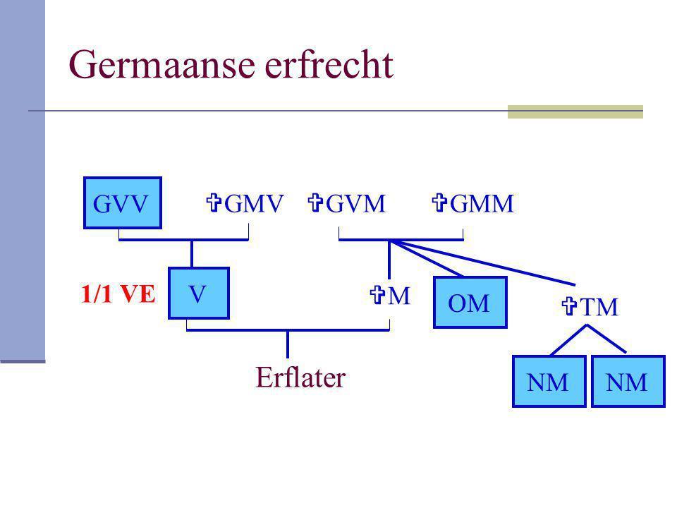 Germaanse erfrecht Erflater V MM  GMM  GVM  TM NM OM NM  GMV GVV 1/1 VE