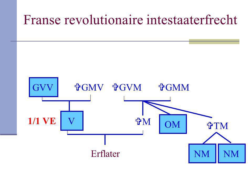 Franse revolutionaire intestaaterfrecht Erflater V MM  GMM  GVM  TM NM OM NM  GMV GVV 1/1 VE
