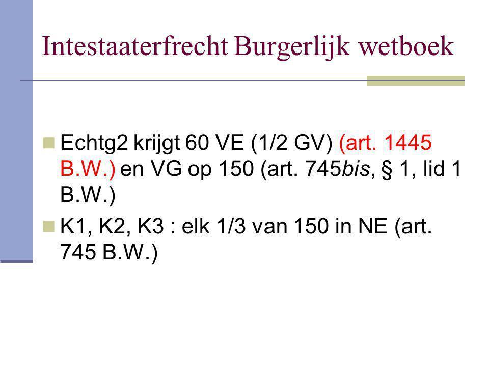 Intestaaterfrecht Burgerlijk wetboek Echtg2 krijgt 60 VE (1/2 GV) (art. 1445 B.W.) en VG op 150 (art. 745bis, § 1, lid 1 B.W.) K1, K2, K3 : elk 1/3 va
