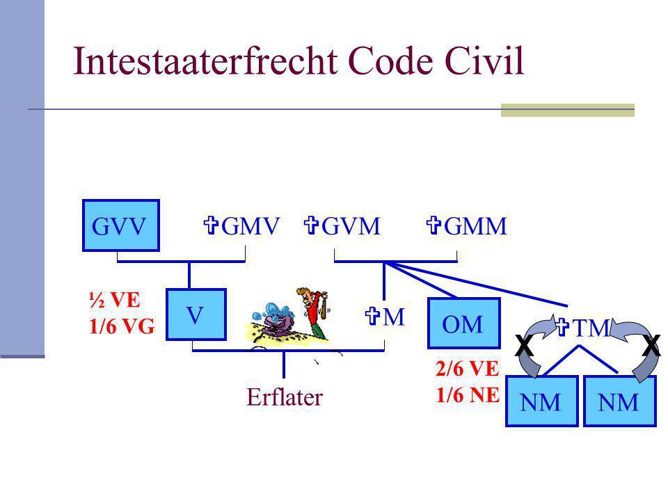 Intestaaterfrecht Code Civil Erflater V MM  GMM  GVM  TM NM OM NM  GMV GVV ½ VE 1/6 VG 2/6 VE 1/6 NE XX
