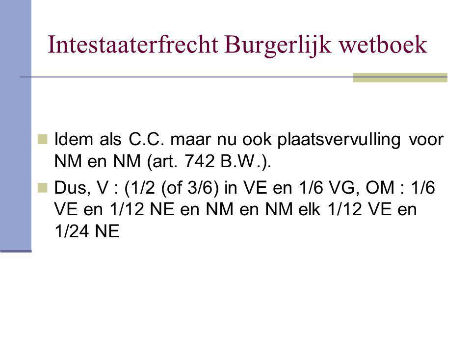 Intestaaterfrecht Burgerlijk wetboek Idem als C.C. maar nu ook plaatsvervulling voor NM en NM (art. 742 B.W.). Dus, V : (1/2 (of 3/6) in VE en 1/6 VG,