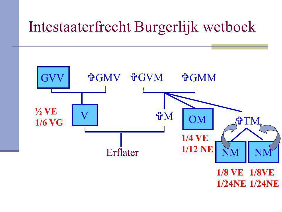 Intestaaterfrecht Burgerlijk wetboek Erflater V MM  GMM  GVM  TM NM OM NM  GMV GVV ½ VE 1/6 VG 1/4 VE 1/12 NE 1/8 VE 1/24NE 1/8VE 1/24NE