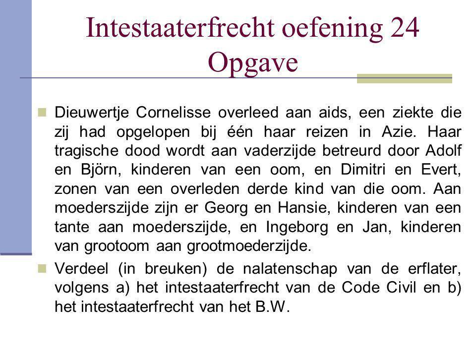 Intestaaterfrecht oefening 24 Opgave Dieuwertje Cornelisse overleed aan aids, een ziekte die zij had opgelopen bij één haar reizen in Azie. Haar tragi