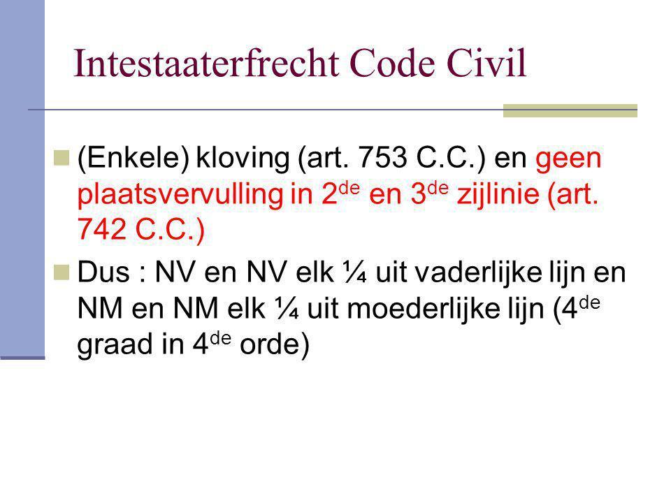Intestaaterfrecht Code Civil (Enkele) kloving (art. 753 C.C.) en geen plaatsvervulling in 2 de en 3 de zijlinie (art. 742 C.C.) Dus : NV en NV elk ¼ u