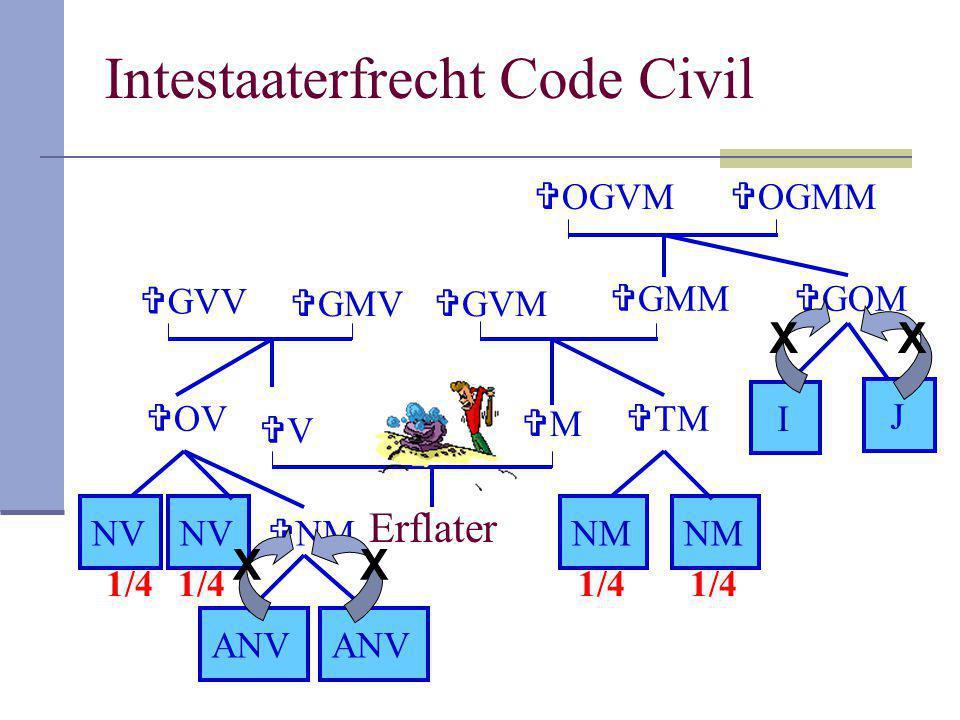 Intestaaterfrecht Code Civil Erflater VV MM  GMM  GVM  TM NM  GMV  GVV  OGMM  OGVM  GOM I J  OV NV  NM ANV 1/4 X XX X