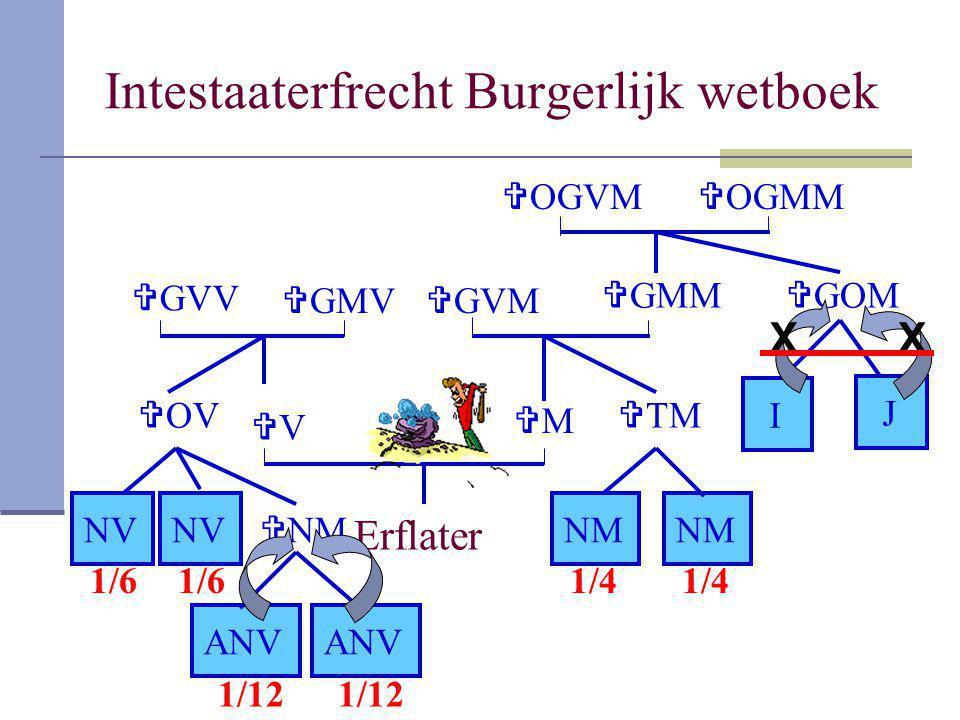 Intestaaterfrecht Burgerlijk wetboek Erflater VV MM  GMM  GVM  TM NM  GMV  GVV  OGMM  OGVM  GOM I J  OV NV  NM ANV 1/6 1/12 1/4 1/6 1/12