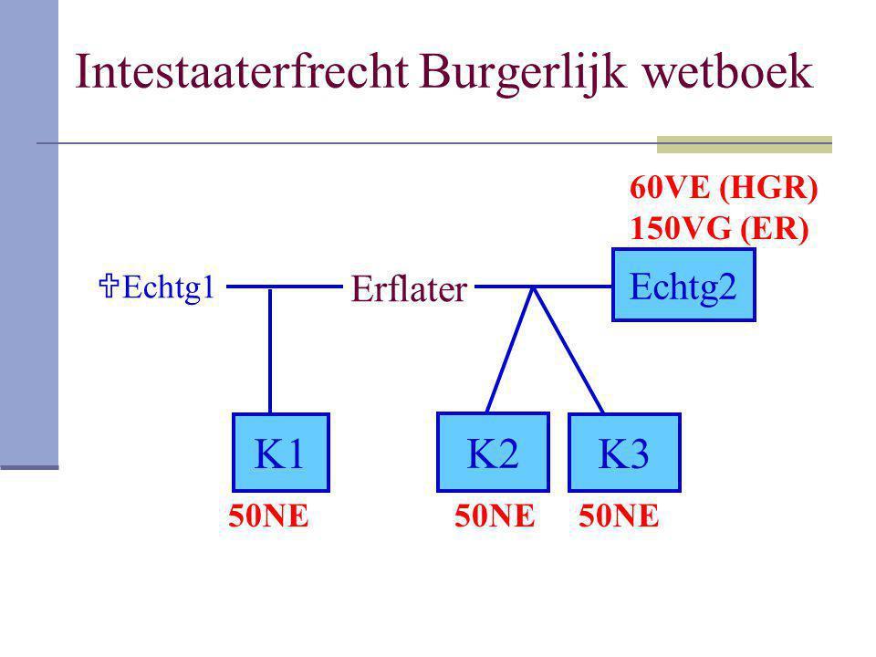 Intestaaterfrecht Burgerlijk wetboek Erflater  Echtg1 Echtg2 K1K3 K2 60VE (HGR) 150VG (ER) 50NE