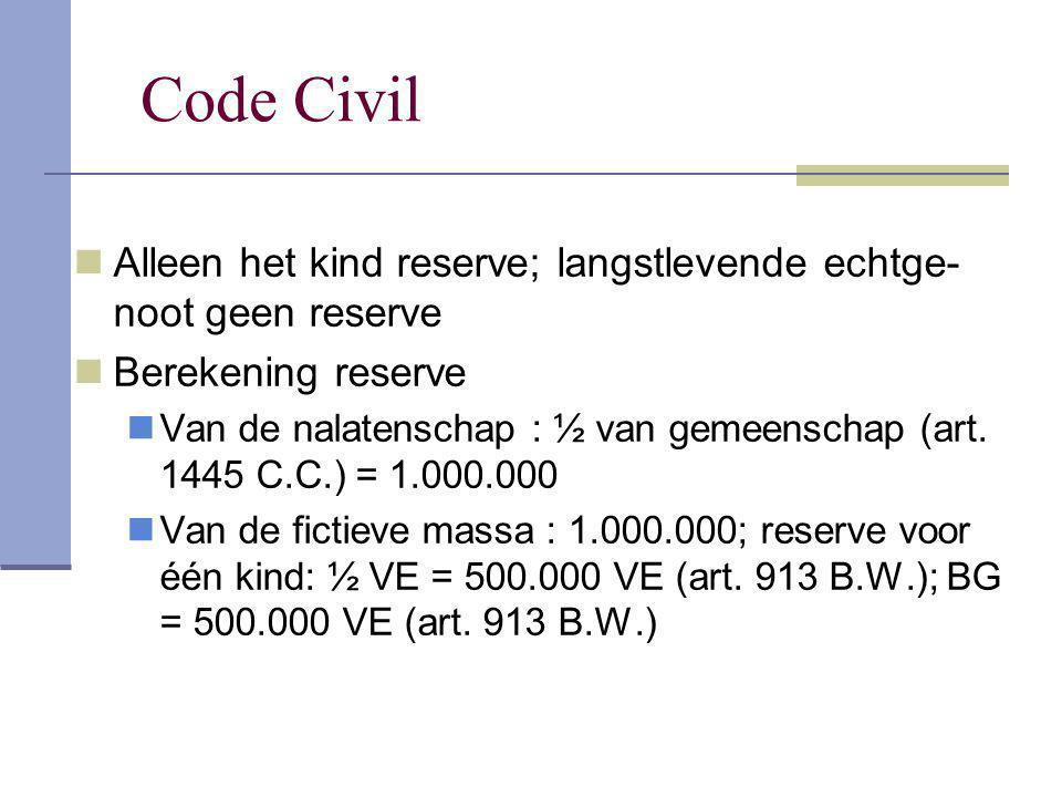 Code Civil Alleen het kind reserve; langstlevende echtge- noot geen reserve Berekening reserve Van de nalatenschap : ½ van gemeenschap (art. 1445 C.C.