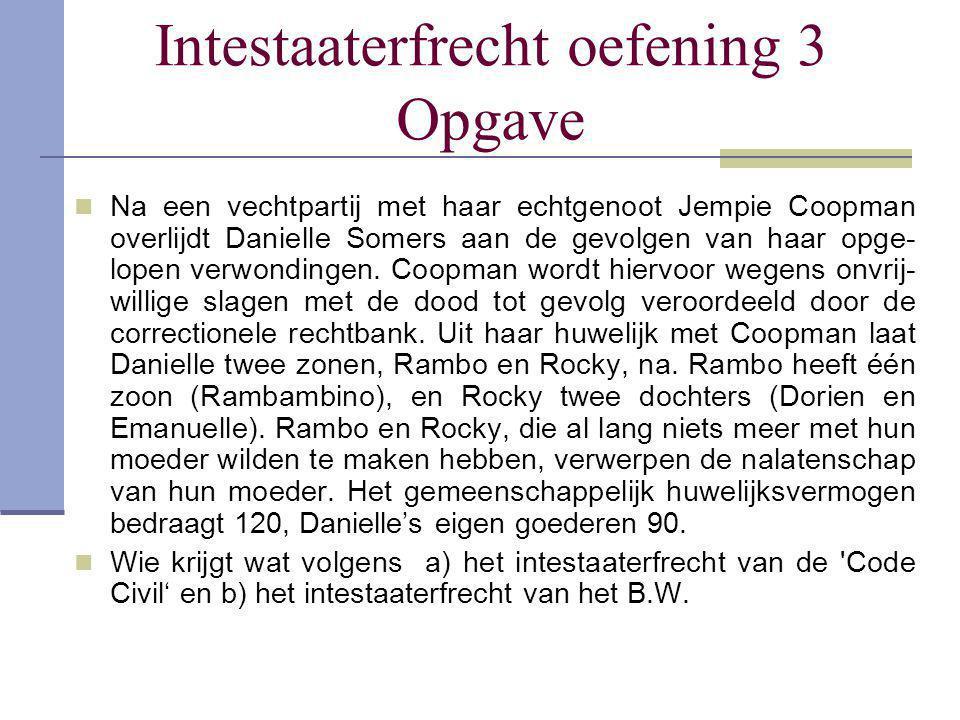 Intestaaterfrecht oefening 3 Opgave Na een vechtpartij met haar echtgenoot Jempie Coopman overlijdt Danielle Somers aan de gevolgen van haar opge- lop
