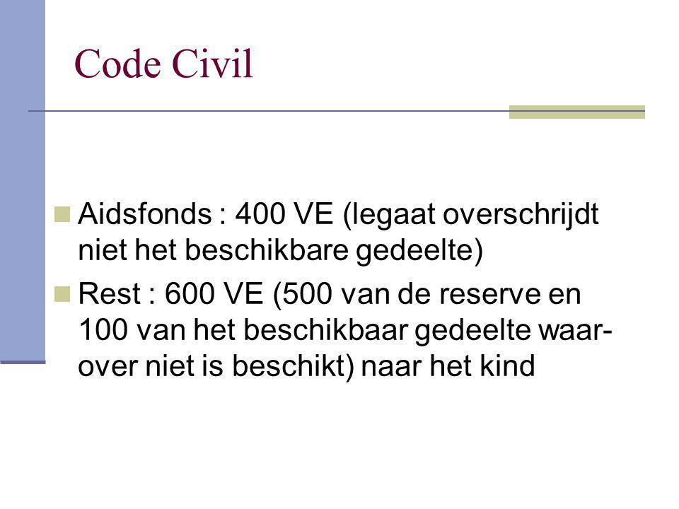 Code Civil Aidsfonds : 400 VE (legaat overschrijdt niet het beschikbare gedeelte) Rest : 600 VE (500 van de reserve en 100 van het beschikbaar gedeelt