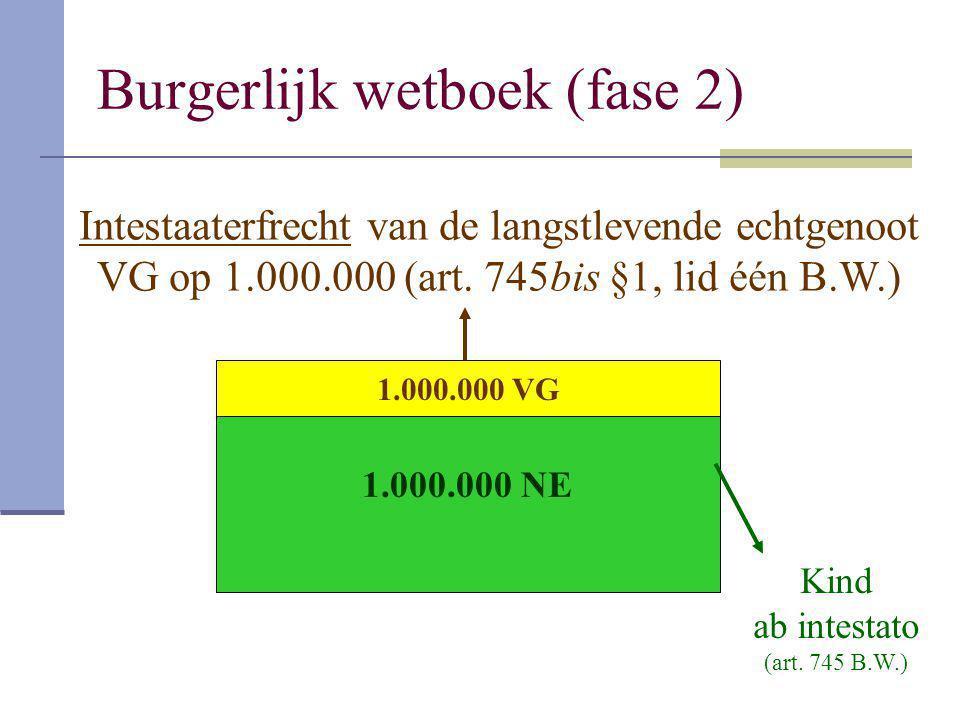 Burgerlijk wetboek (fase 2) 1.000.000 VG Intestaaterfrecht van de langstlevende echtgenoot VG op 1.000.000 (art. 745bis §1, lid één B.W.) 1.000.000 NE