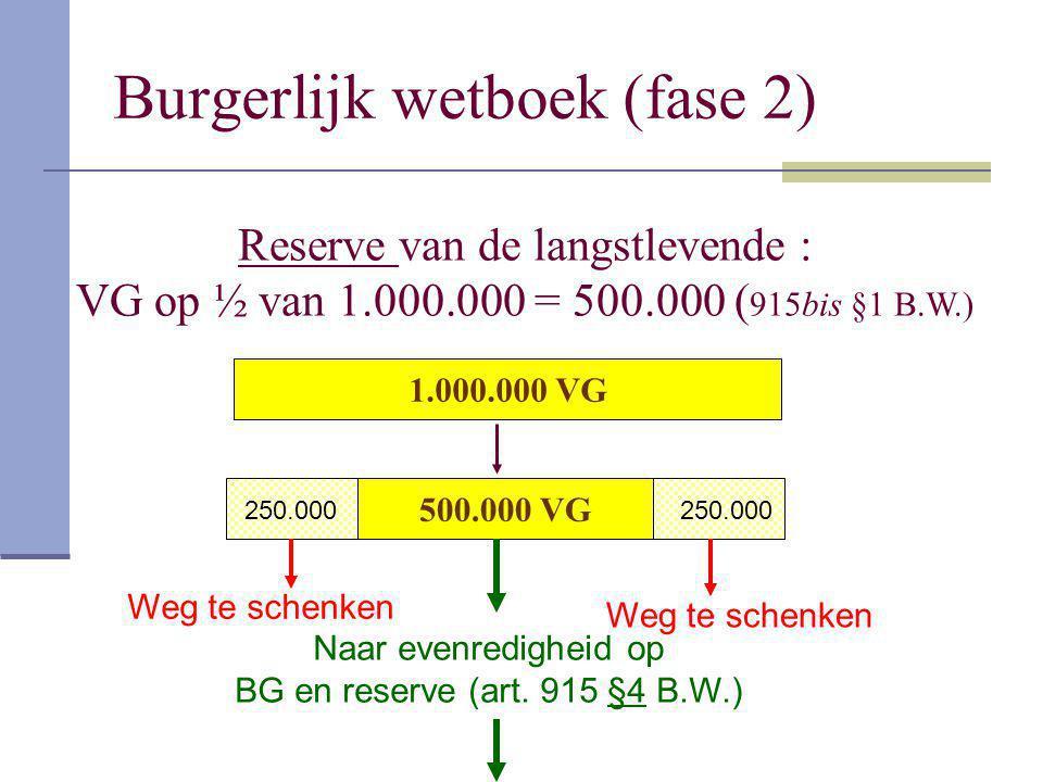 Burgerlijk wetboek (fase 2) 500.000 VG Reserve van de langstlevende : VG op ½ van 1.000.000 = 500.000 ( 915bis §1 B.W.) 1.000.000 VG Weg te schenken 2