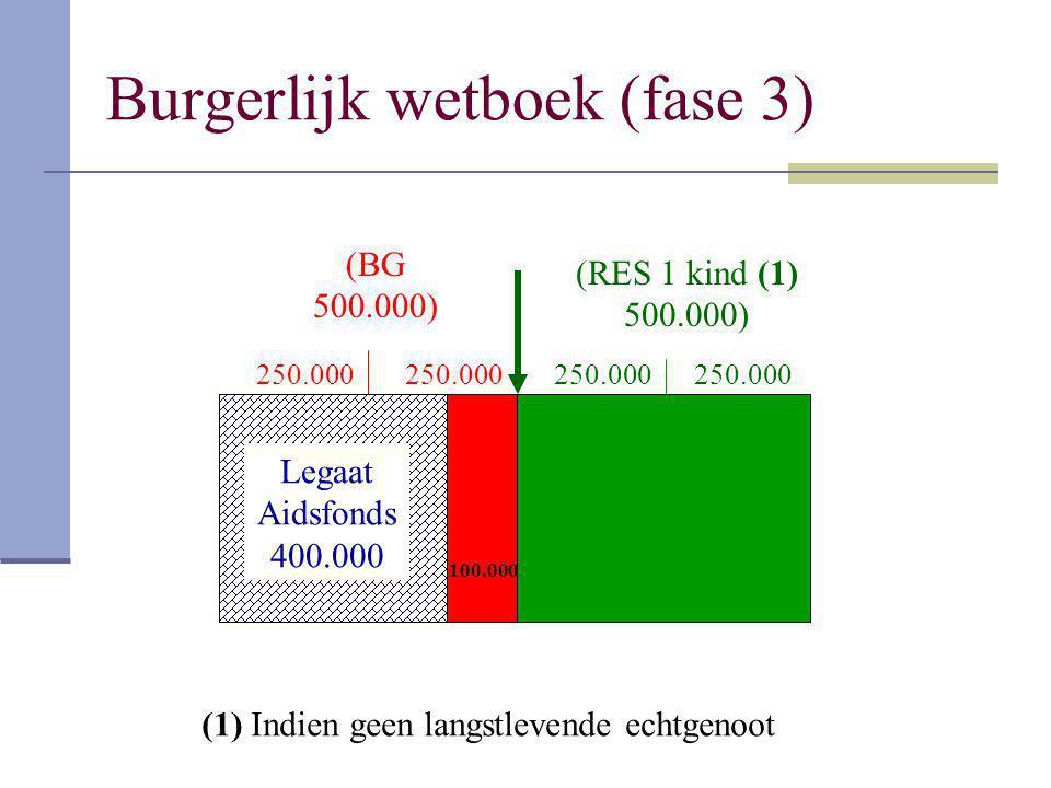 Burgerlijk wetboek (fase 3) (BG 500.000) (RES 1 kind (1) 500.000) 250.000 Legaat Aidsfonds 400.000 100.000 (1) Indien geen langstlevende echtgenoot