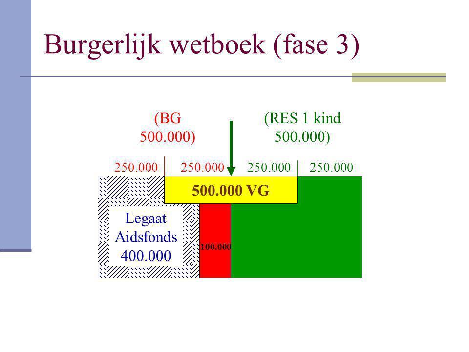 Burgerlijk wetboek (fase 3) (BG 500.000) (RES 1 kind 500.000) 250.000 500.000 VG 100.000 Legaat Aidsfonds 400.000