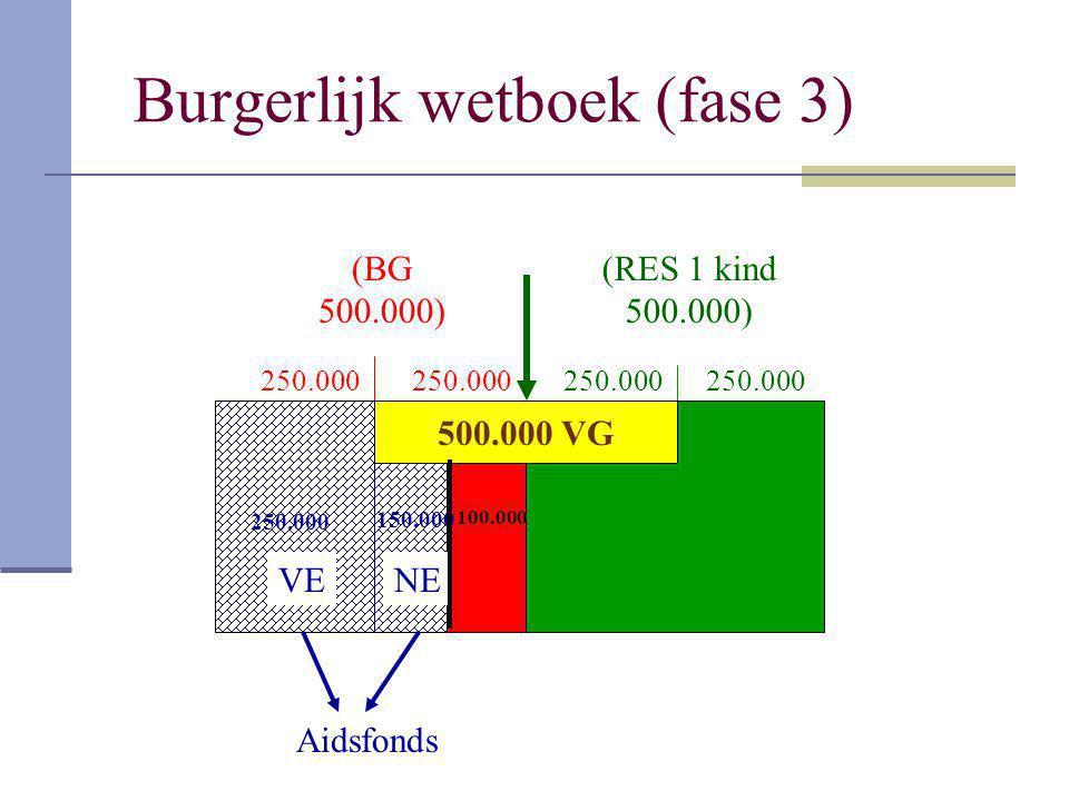 Burgerlijk wetboek (fase 3) (BG 500.000) (RES 1 kind 500.000) 250.000 500.000 VG VENE 250.000 150.000 Aidsfonds 100.000