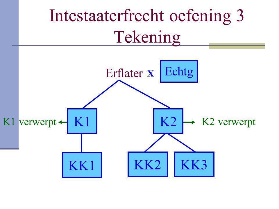 Intestaaterfrecht oefening 3 Tekening Erflater K1K2 KK1 KK2KK3 X Echtg K2 verwerptK1 verwerpt