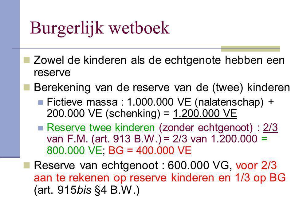 Zowel de kinderen als de echtgenote hebben een reserve Berekening van de reserve van de (twee) kinderen Fictieve massa : 1.000.000 VE (nalatenschap) +