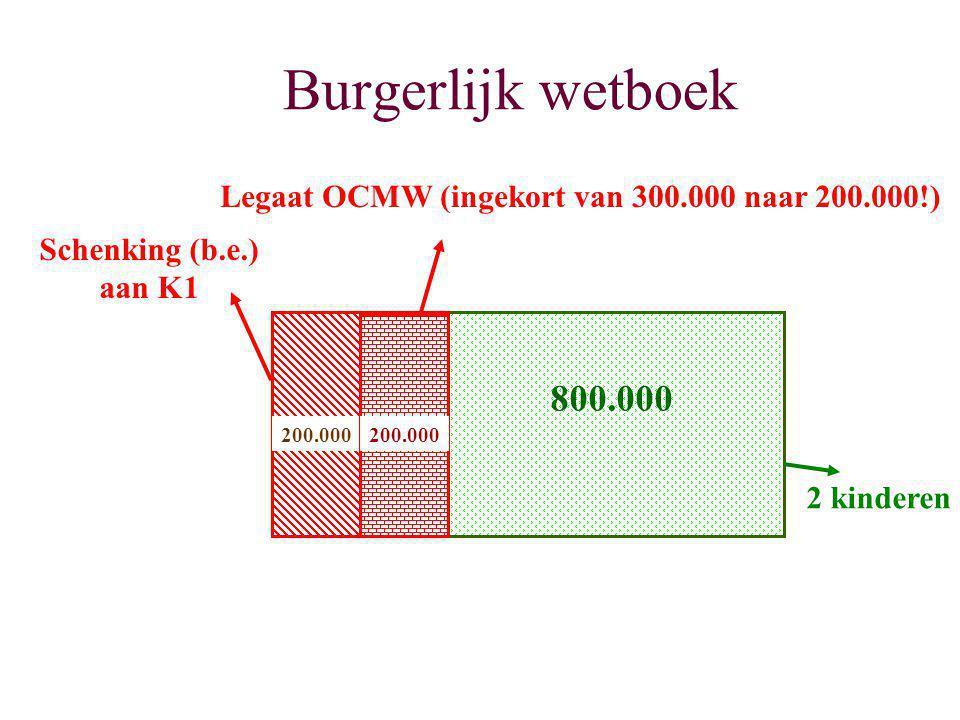 Burgerlijk wetboek 200.000 NE 800.000 200.000 Schenking (b.e.) aan K1 Legaat OCMW (ingekort van 300.000 naar 200.000!) 2 kinderen
