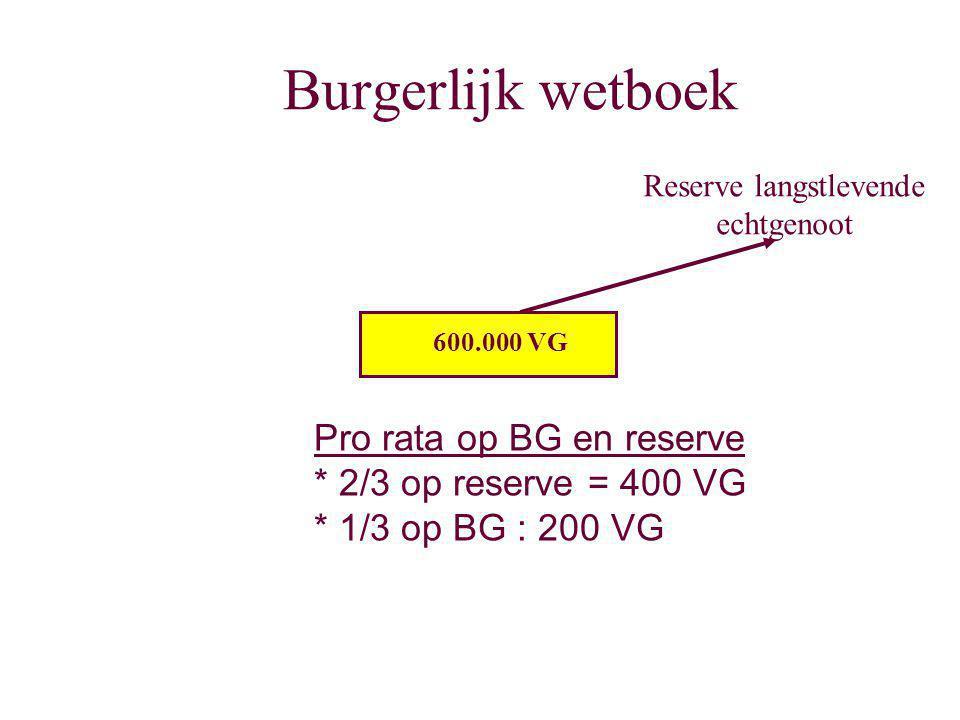 Burgerlijk wetboek Reserve langstlevende echtgenoot 600.000 VG Pro rata op BG en reserve * 2/3 op reserve = 400 VG * 1/3 op BG : 200 VG