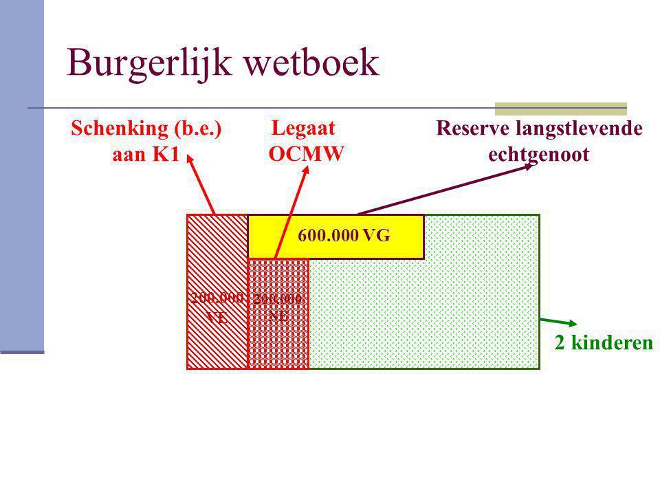 Burgerlijk wetboek 200.000 VE 200.000 NE 200.000 NE Schenking (b.e.) aan K1 Legaat OCMW Reserve langstlevende echtgenoot 2 kinderen 600.000 VG