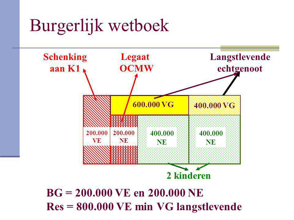 Burgerlijk wetboek 400.000 NE BG = 200.000 VE en 200.000 NE Res = 800.000 VE min VG langstlevende 200.000 VE 200.000 NE 400.000 NE 200.000 NE Schenkin