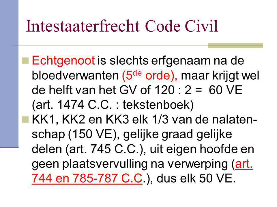 Intestaaterfrecht Code Civil Echtgenoot is slechts erfgenaam na de bloedverwanten (5 de orde), maar krijgt wel de helft van het GV of 120 : 2 = 60 VE