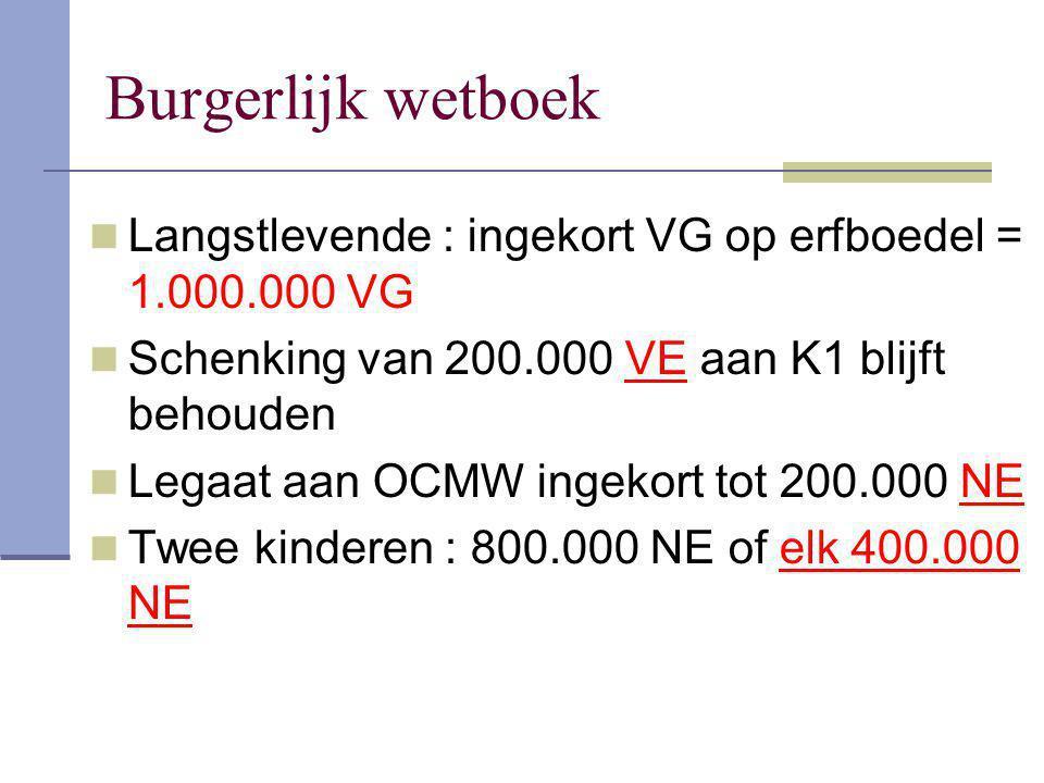 Langstlevende : ingekort VG op erfboedel = 1.000.000 VG Schenking van 200.000 VE aan K1 blijft behouden Legaat aan OCMW ingekort tot 200.000 NE Twee k