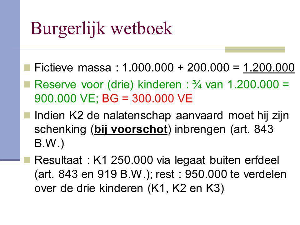Burgerlijk wetboek Fictieve massa : 1.000.000 + 200.000 = 1.200.000 Reserve voor (drie) kinderen : ¾ van 1.200.000 = 900.000 VE; BG = 300.000 VE Indie