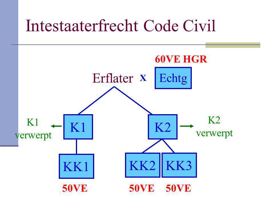 Intestaaterfrecht Code Civil Erflater K1K2 KK1 KK2KK3 X Echtg 60VE HGR 50VE K2 verwerpt K1 verwerpt