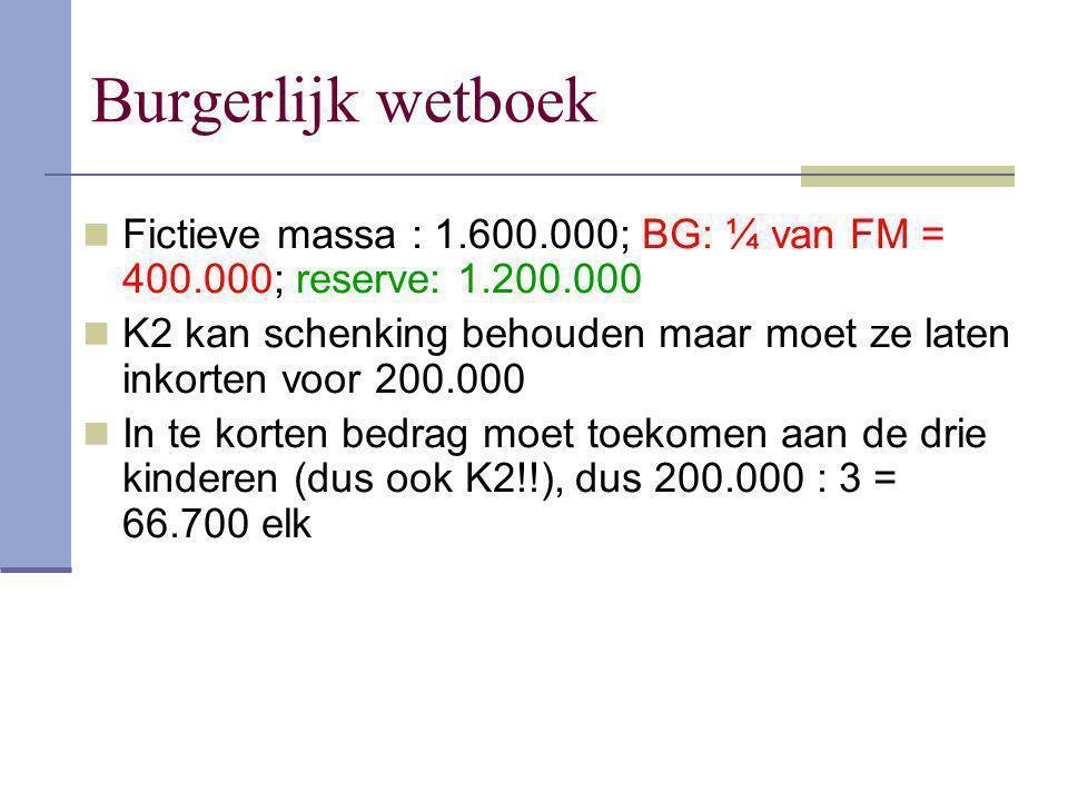 Burgerlijk wetboek Fictieve massa : 1.600.000; BG: ¼ van FM = 400.000; reserve: 1.200.000 K2 kan schenking behouden maar moet ze laten inkorten voor 2