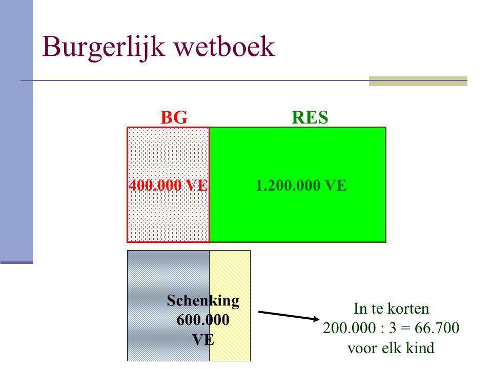 Burgerlijk wetboek 400.000 VE 1.200.000 VE BGRES In te korten 200.000 : 3 = 66.700 voor elk kind Schenking 600.000 VE
