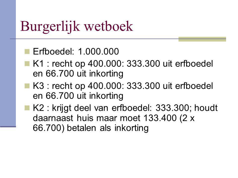 Burgerlijk wetboek Erfboedel: 1.000.000 K1 : recht op 400.000: 333.300 uit erfboedel en 66.700 uit inkorting K3 : recht op 400.000: 333.300 uit erfboe