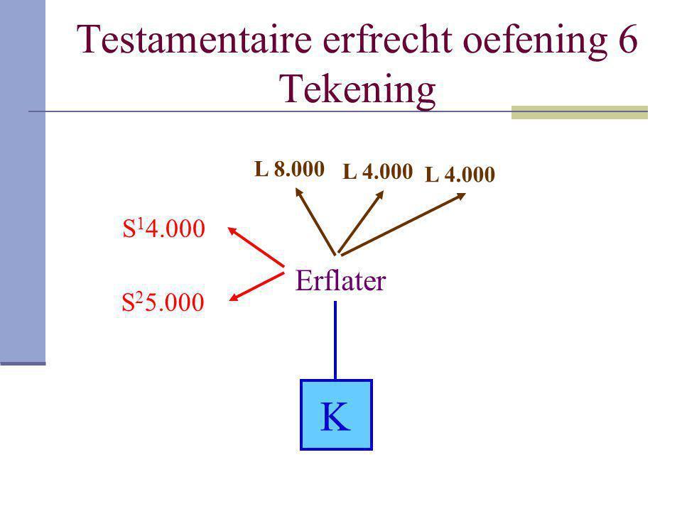 Testamentaire erfrecht oefening 6 Tekening Erflater K S 1 4.000 S 2 5.000 L 8.000 L 4.000