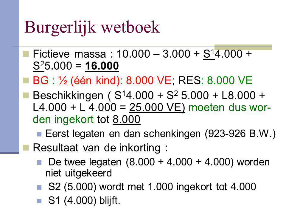 Burgerlijk wetboek Fictieve massa : 10.000 – 3.000 + S 1 4.000 + S 2 5.000 = 16.000 BG : ½ (één kind): 8.000 VE; RES: 8.000 VE Beschikkingen ( S 1 4.0